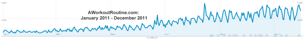 AWorkoutRoutine.com: January 2011 - December 2011