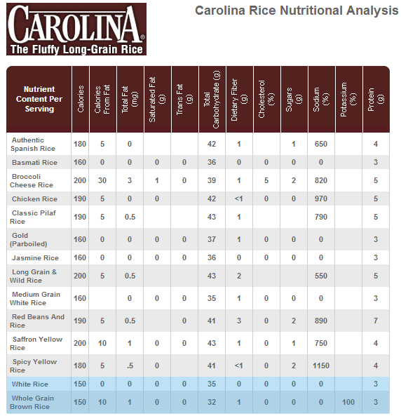 A nutritional comparison of rice from the brand Carolina.