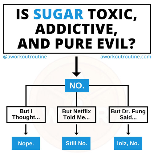 """Is Sugar Bad?"" Flowchart"